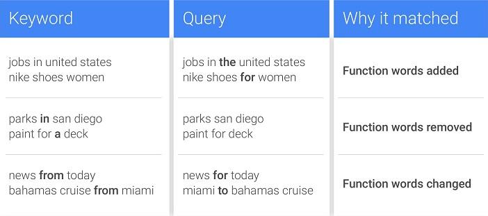 Google weiß, welches Funktionswort fehlt oder zu viel ist (Screenshot Google)