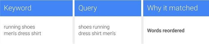 Die sind doch eh alle gleich! Wortumstellung bei gleichen Wörtern im neuen Exact Search (Grafik siehe Google)