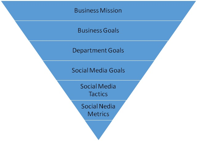 Funnel based on presentation by Angie Schottmuller