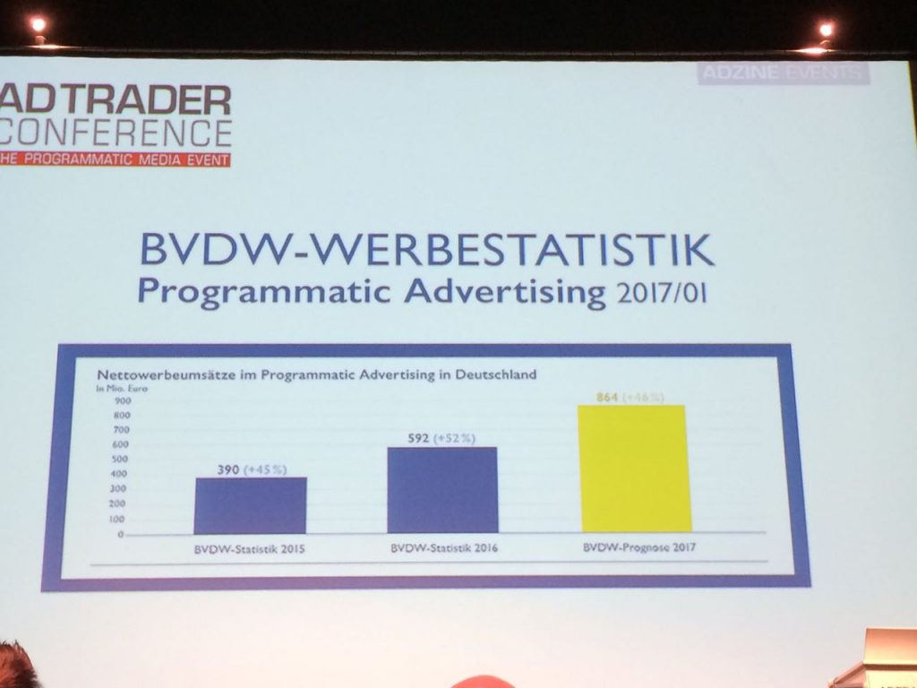 BVDW Werbestatistik Programmatic Advertising