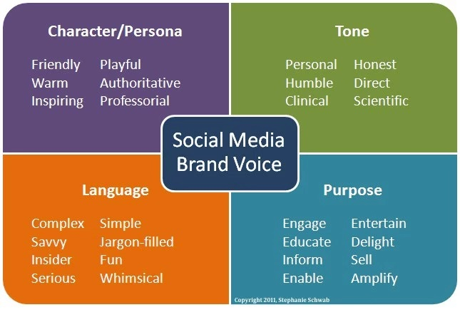 Social Media Brand Voice by Stephanie Schwab
