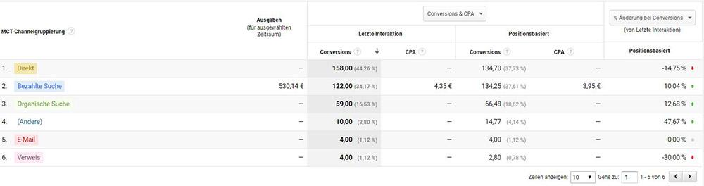Google Analytics Modellvergleichstool