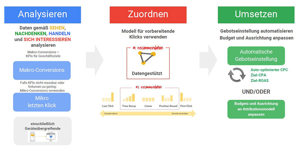 Google's Rahmenkonzept Attribution