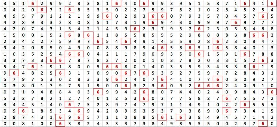 Datenvisualisierungs-Beispiel Zahlengitter mit Markup