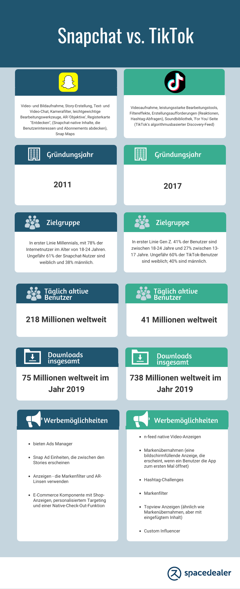 TikTok vs. Snapchat Infografik