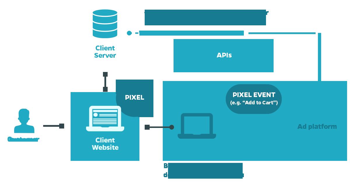 Facbeook_Conversion_API